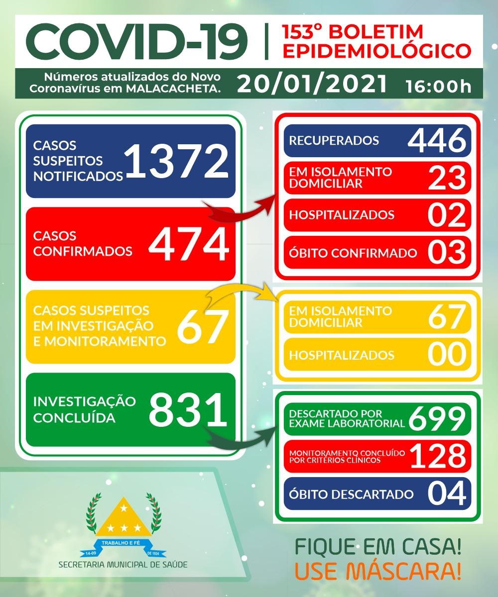 BOLETIM OFICIAL CORONAVÍRUS 20 DE JANEIRO DE 2021