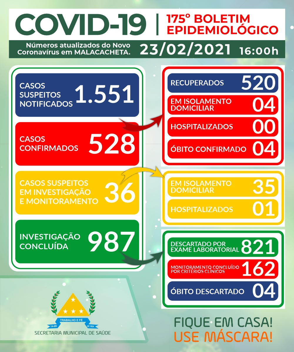 BOLETIM OFICIAL CORONAVÍRUS 23 DE FEVEREIRO DE 2021