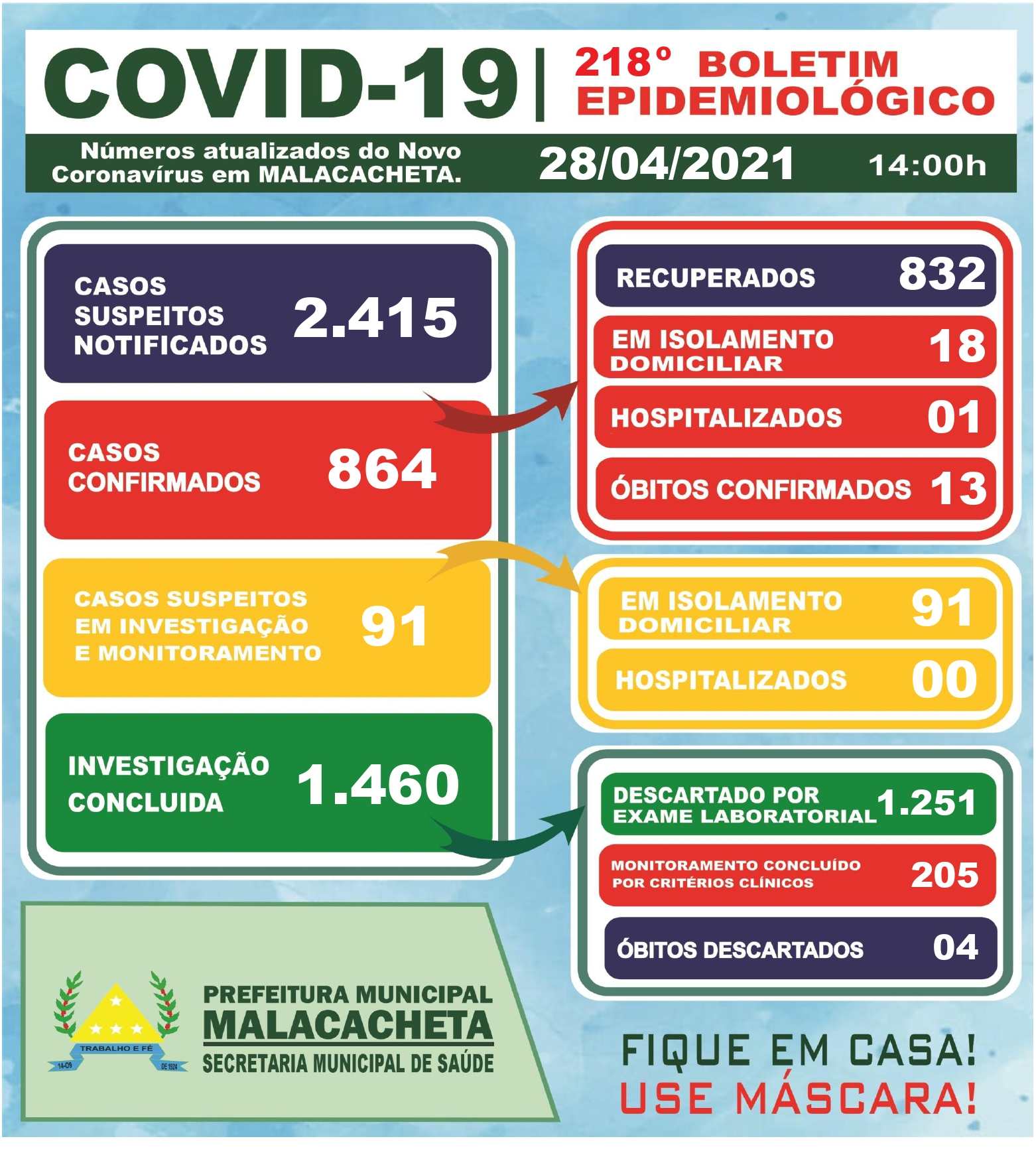 BOLETIM OFICIAL CORONAVÍRUS 28 DE ABRIL DE 2021
