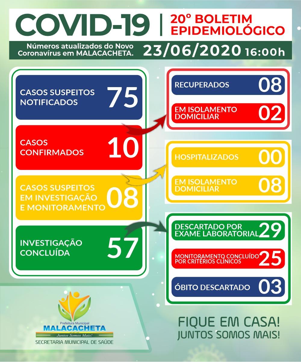 BOLETIM OFICIAL CORONAVÍRUS 23 DE JUNHO DE 2020