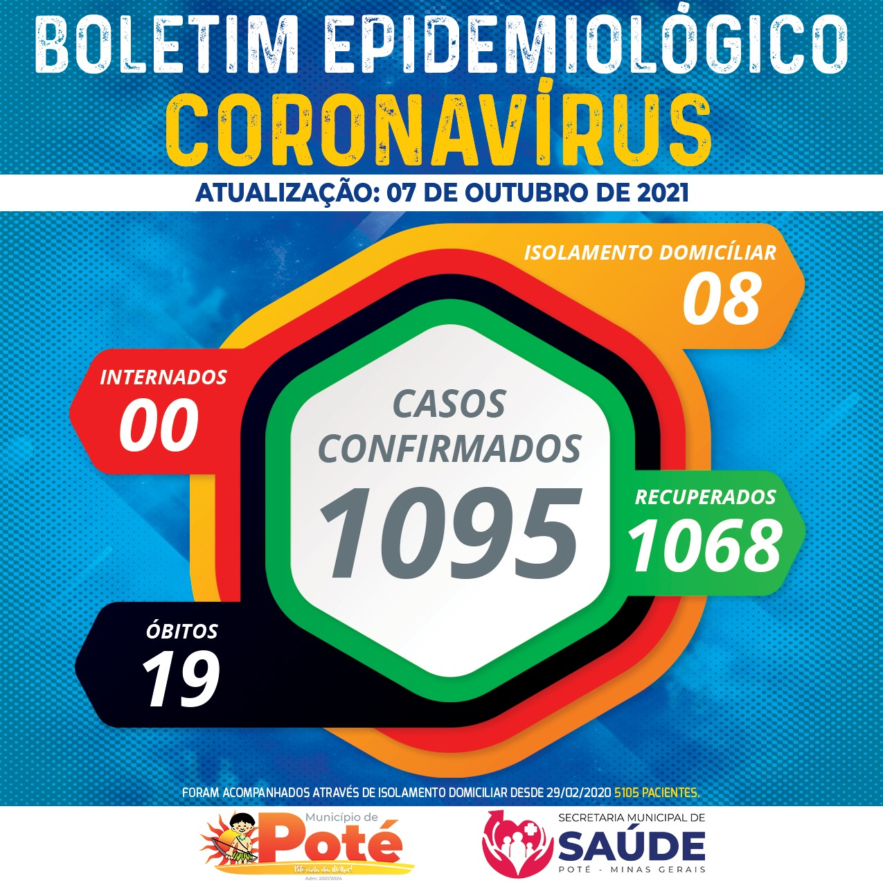 BOLETIM EPIDEMIOLÓGICO COVID-19 - 07/10/2021