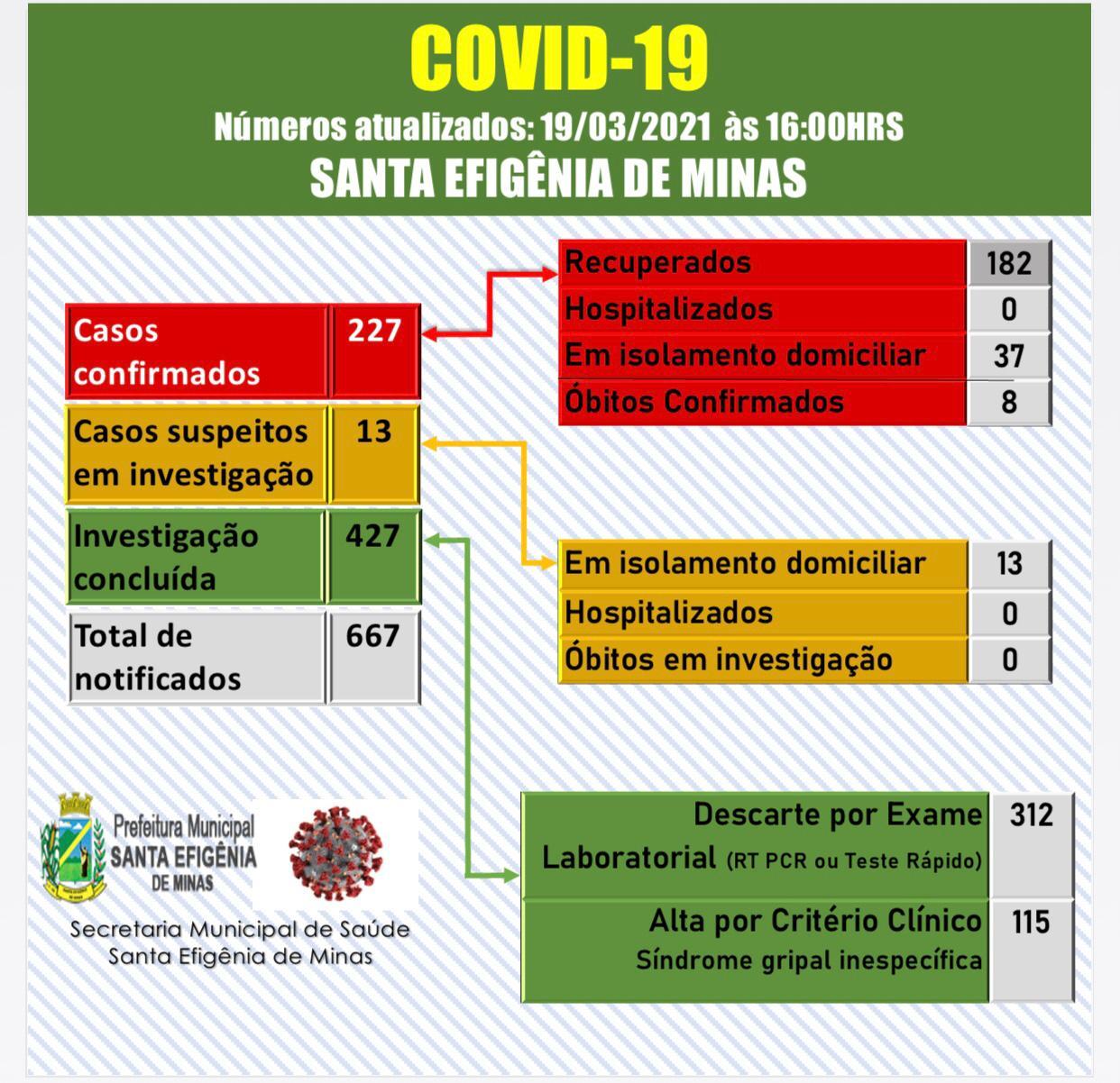 BOLETIM OFICIAL CORONAVÍRUS 19 DE MARÇO DE 2021