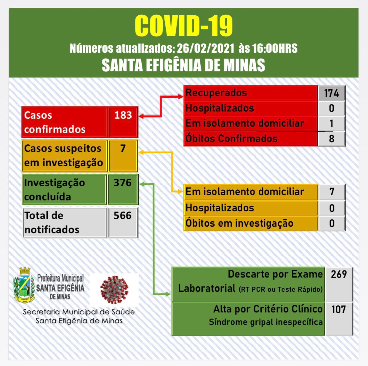 BOLETIM OFICIAL CORONAVÍRUS 26 DE FEVEREIRO DE 2021