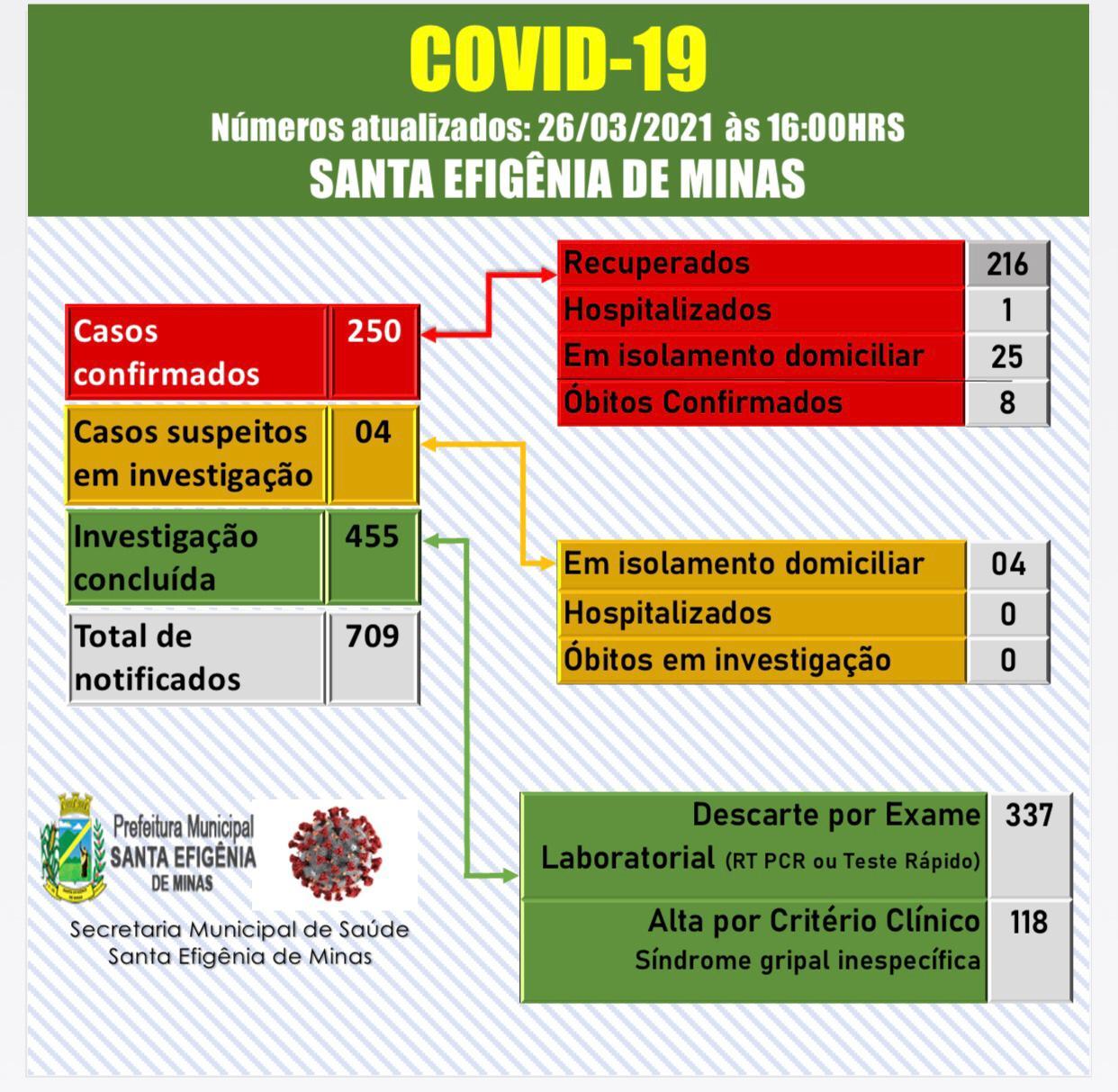 BOLETIM OFICIAL CORONAVÍRUS 26 DE MARÇO DE 2021