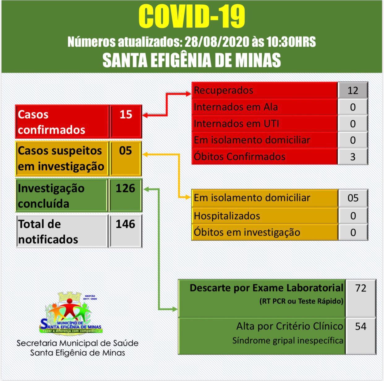 BOLETIM OFICIAL CORONAVÍRUS 28 DE AGOSTO DE 2020