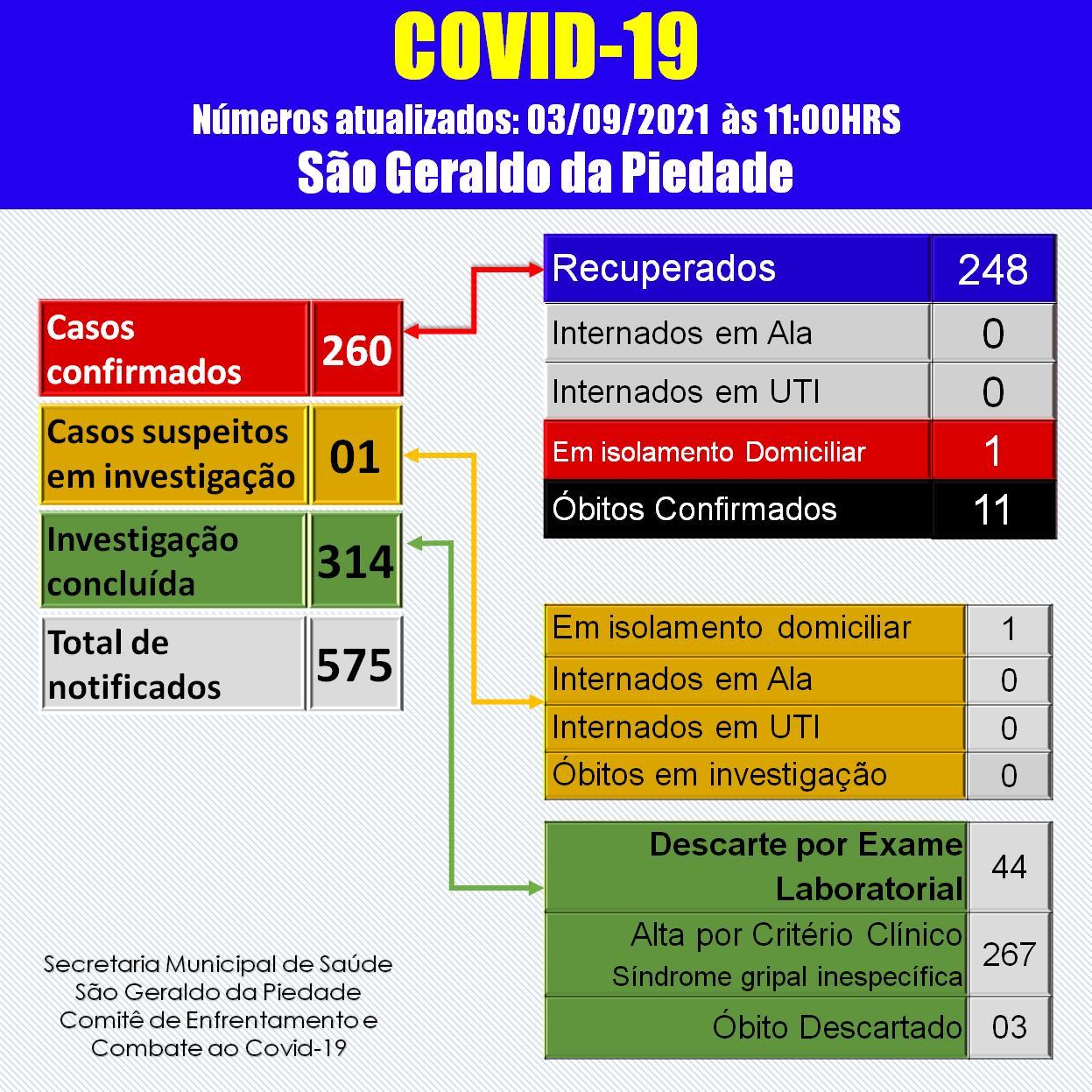 BOLETIM CORONAVÍRUS - 03/09/2021