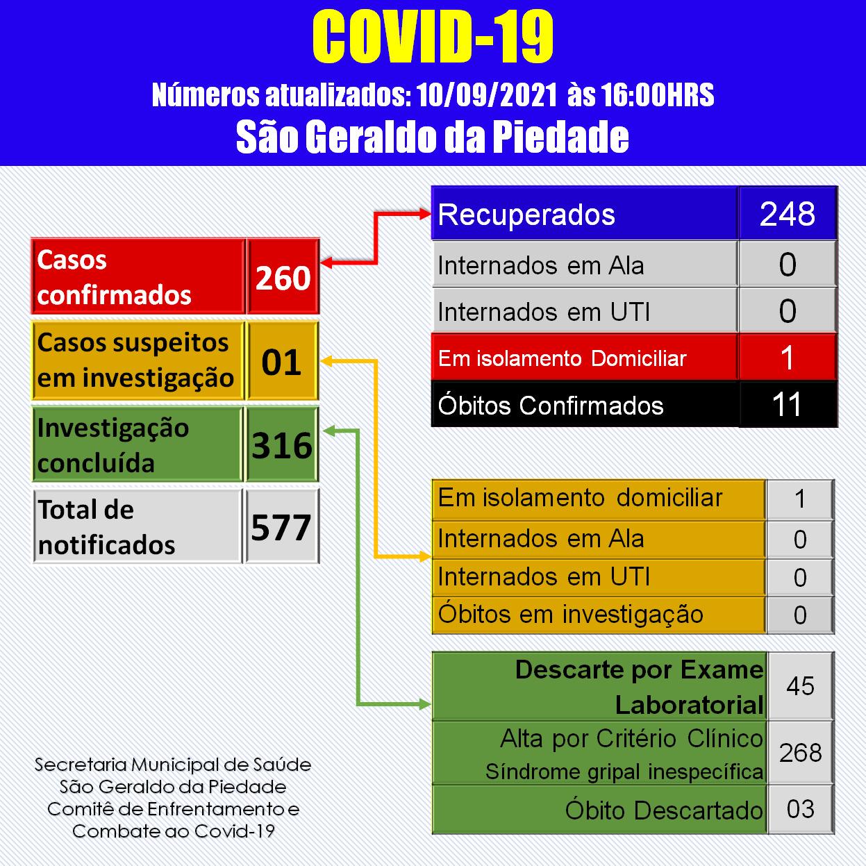 BOLETIM CORONAVÍRUS - 10/09/2021