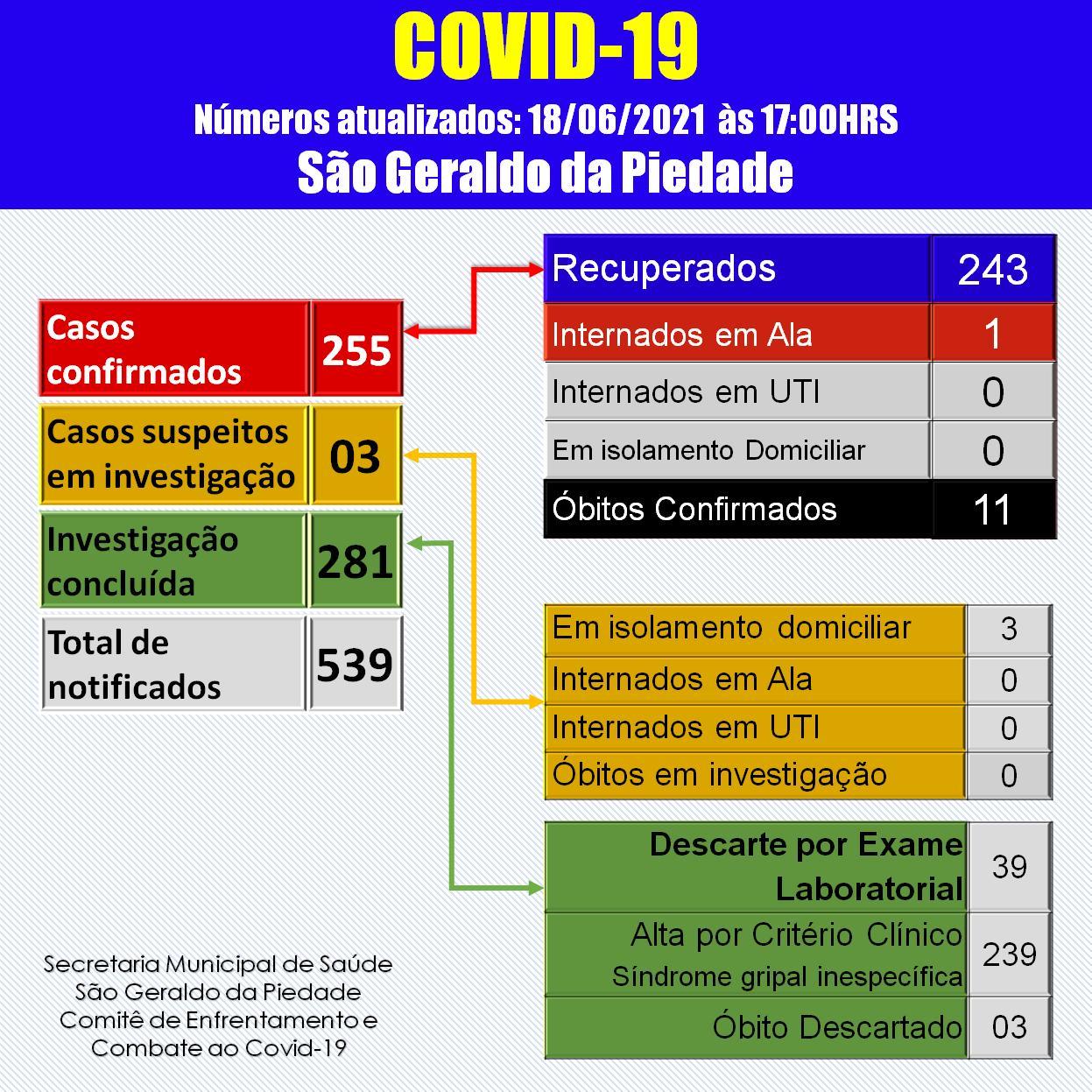 BOLETIM CORONAVÍRUS - 18/06/2021