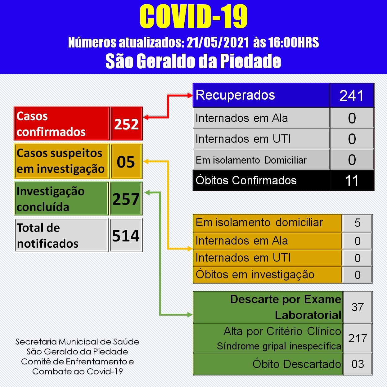BOLETIM CORONAVÍRUS - 21/05/2021