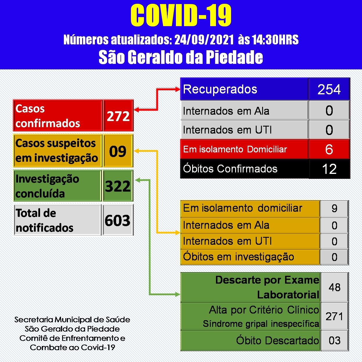BOLETIM CORONAVÍRUS - 24/09/2021