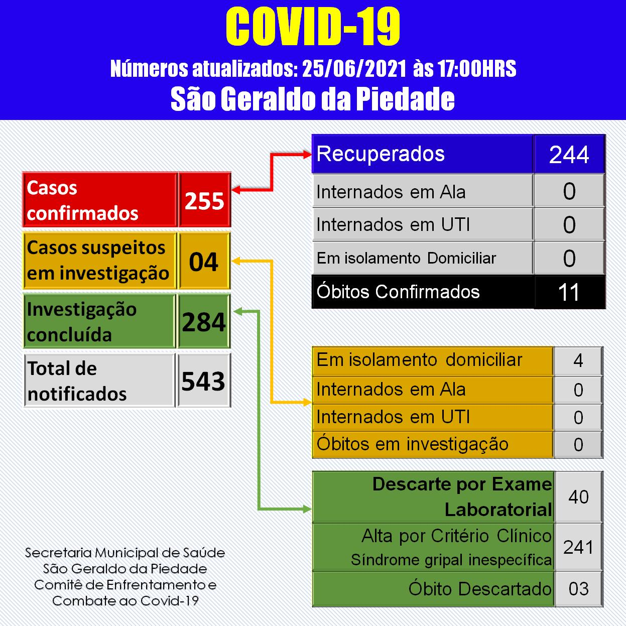 BOLETIM CORONAVÍRUS - 25/06/2021