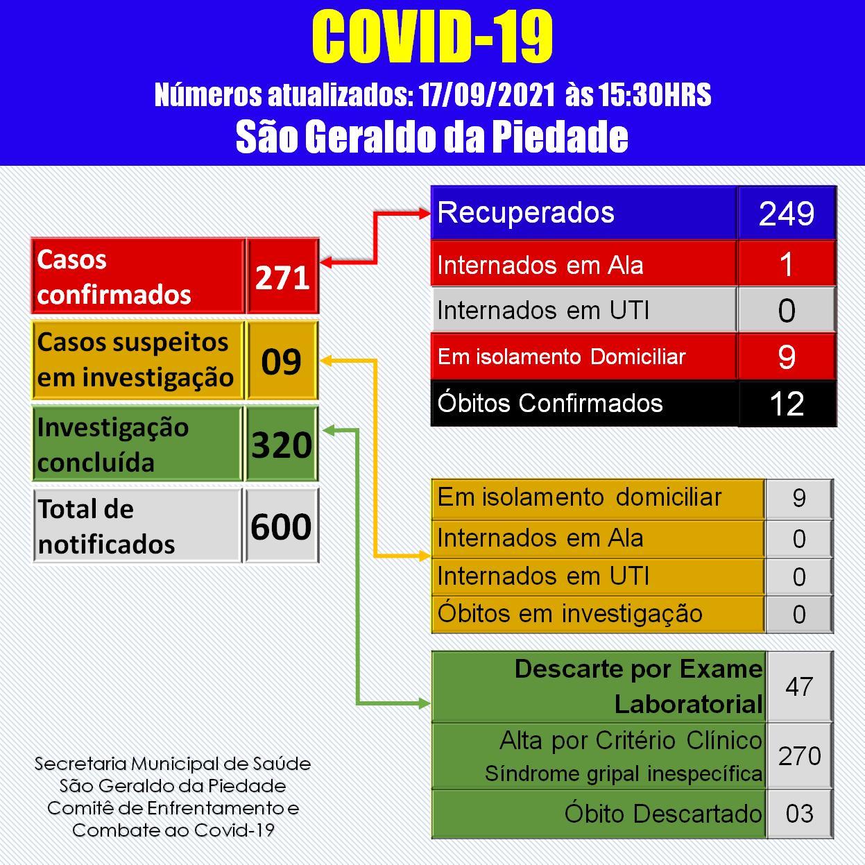 BOLETIM CORONAVÍRUS - 17/09/2021