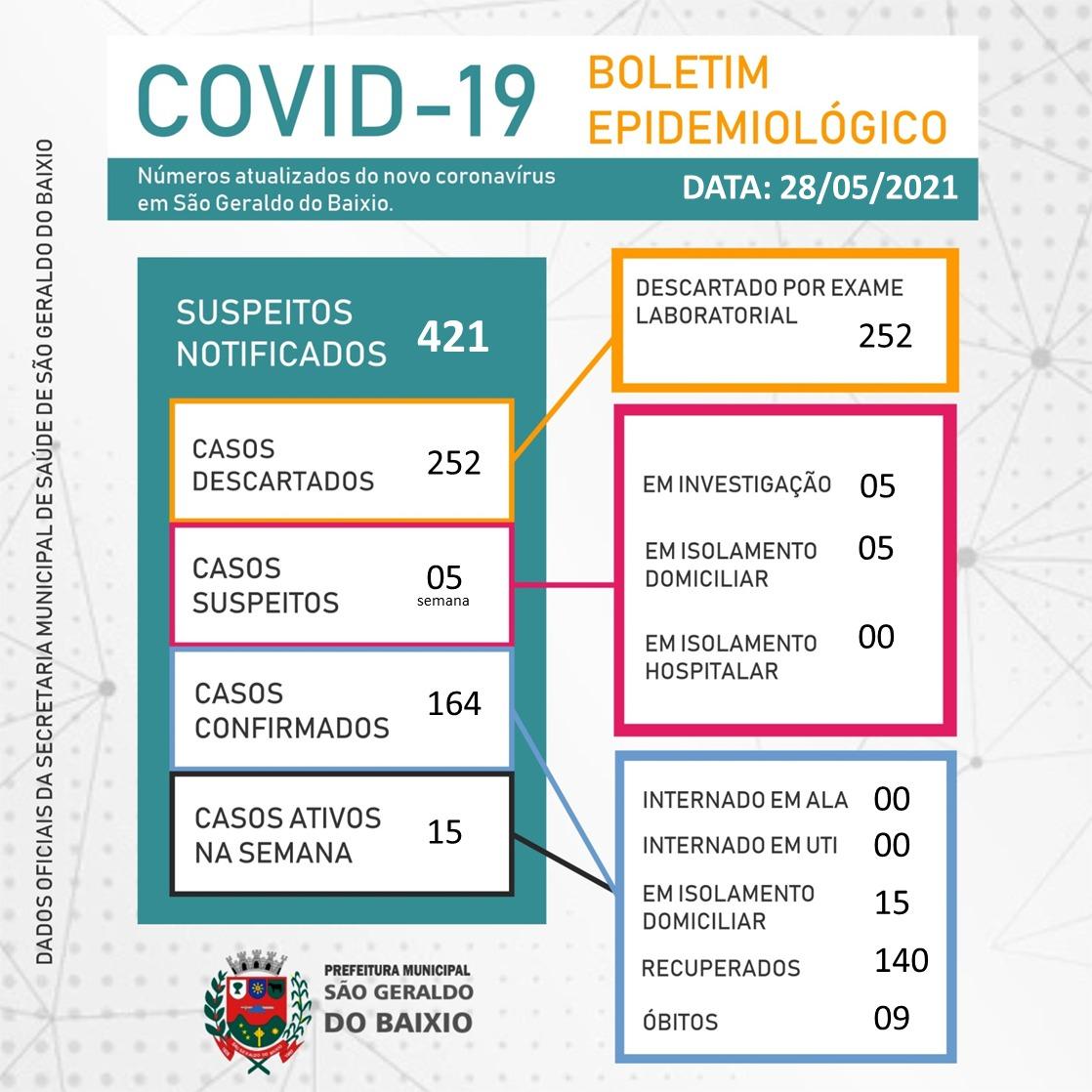 BOLETIM EPIDEMIOLÓGICO 28/05/2021