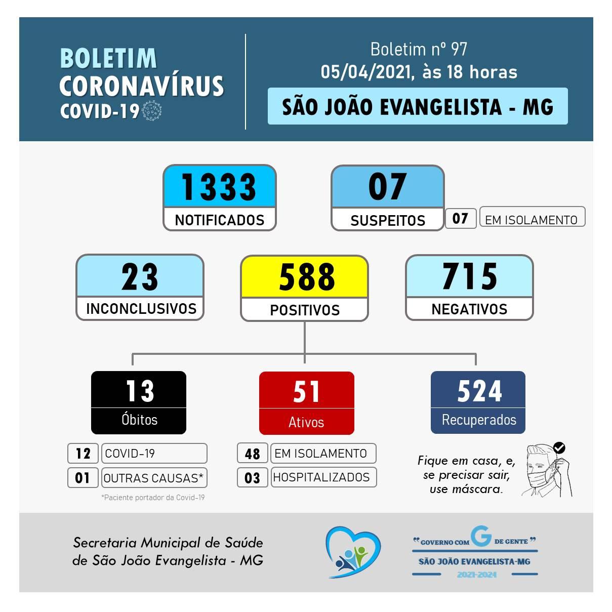 BOLETIM CORONAVÍRUS N° 097 DE 05/04/2021