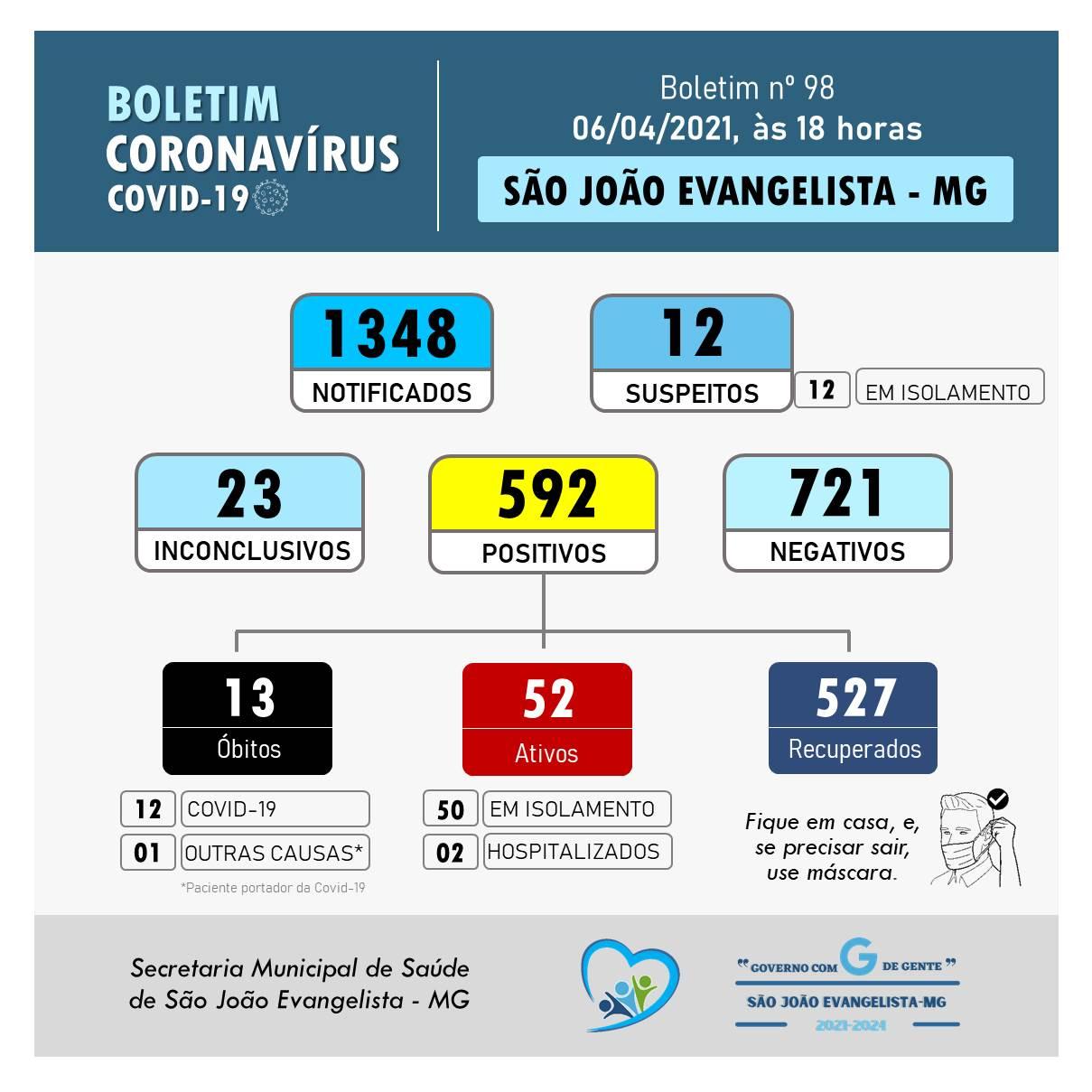 BOLETIM CORONAVÍRUS N° 098 DE 06/04/2021