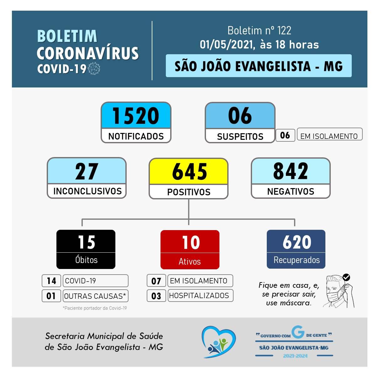 BOLETIM CORONAVÍRUS N° 122 DE 01/05/2021