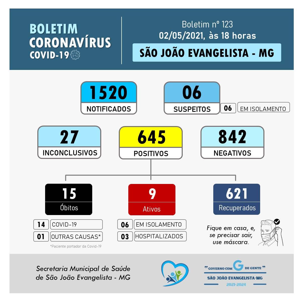 BOLETIM CORONAVÍRUS N° 123 DE 02/05/2021