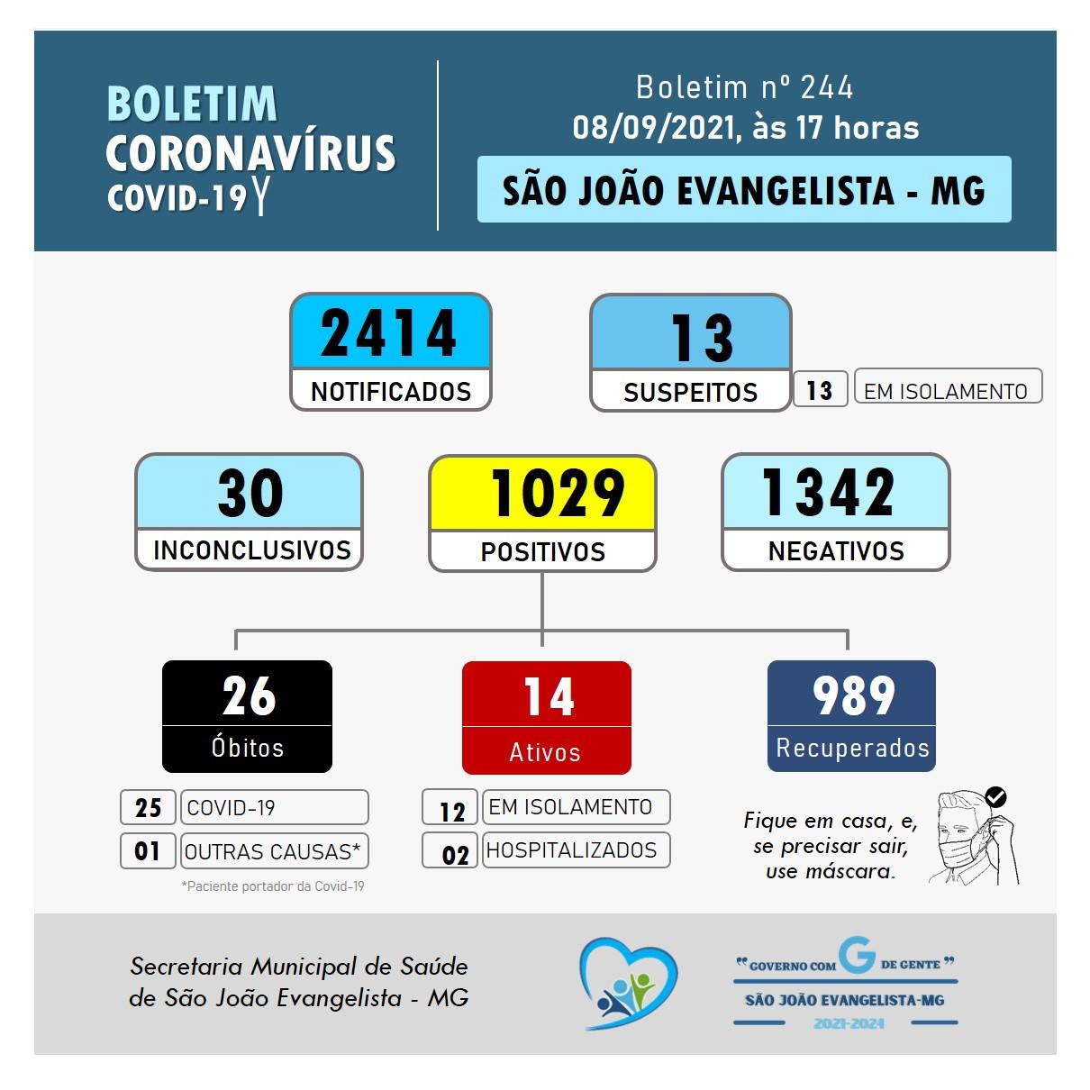 BOLETIM CORONAVÍRUS N° 244 DE 08/09/2021