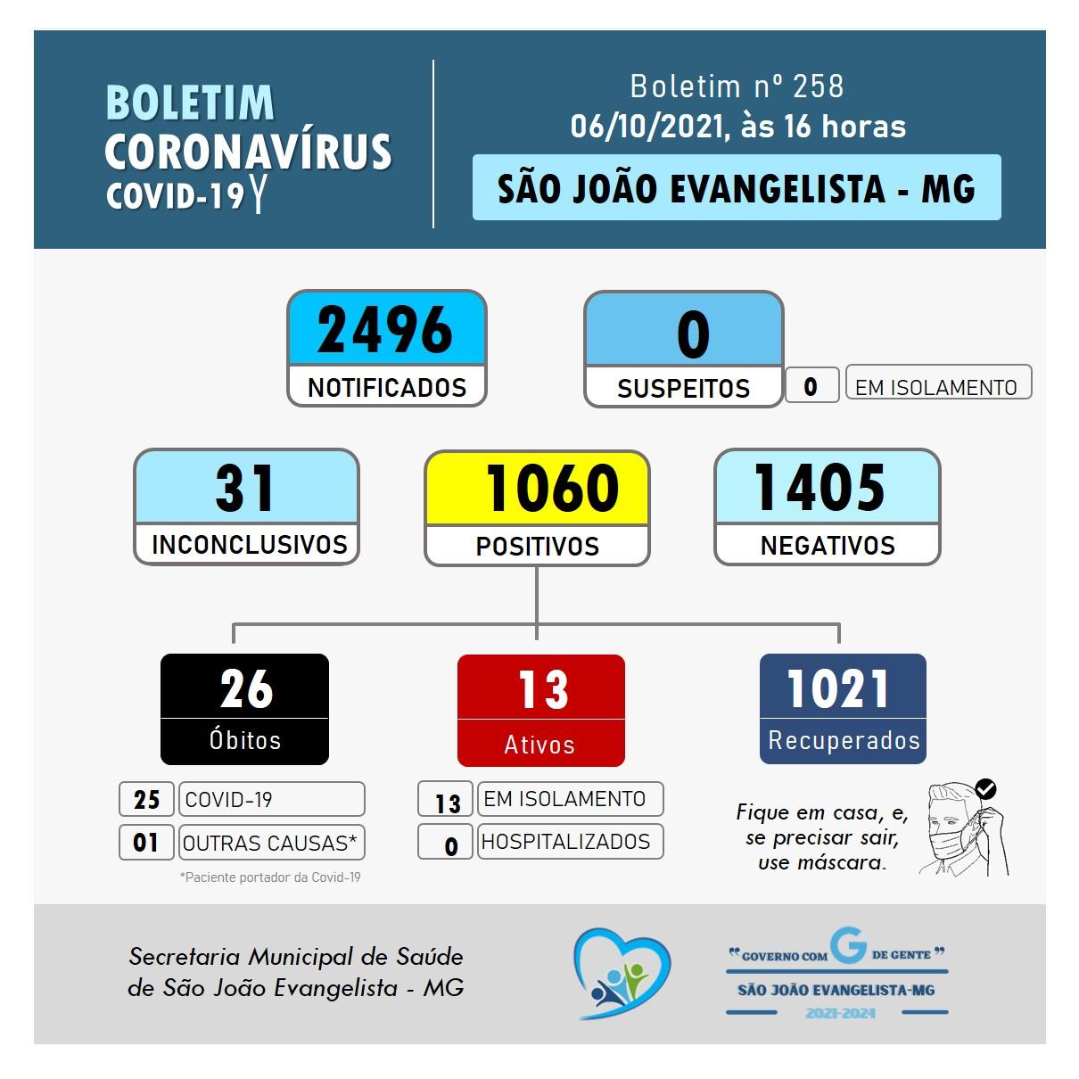 BOLETIM CORONAVÍRUS N° 258 DE 06/10/2021