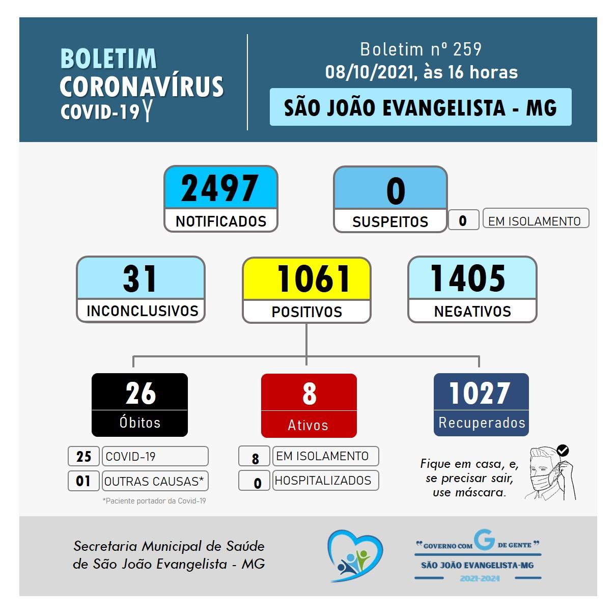 BOLETIM CORONAVÍRUS N° 259 DE 08/10/2021
