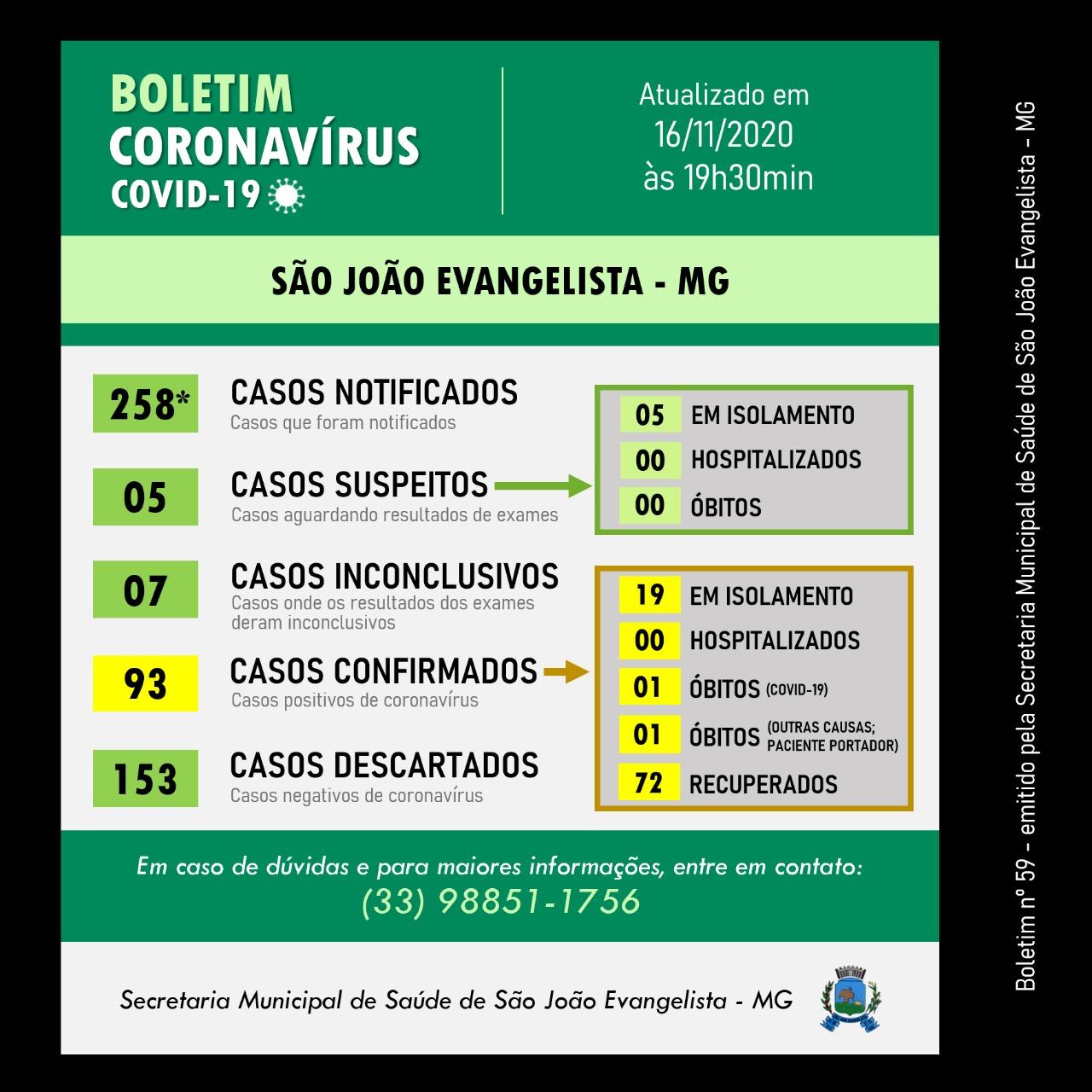 BOLETIM OFICIAL CORONAVÍRUS 16 DE NOVEMBRO DE 2020