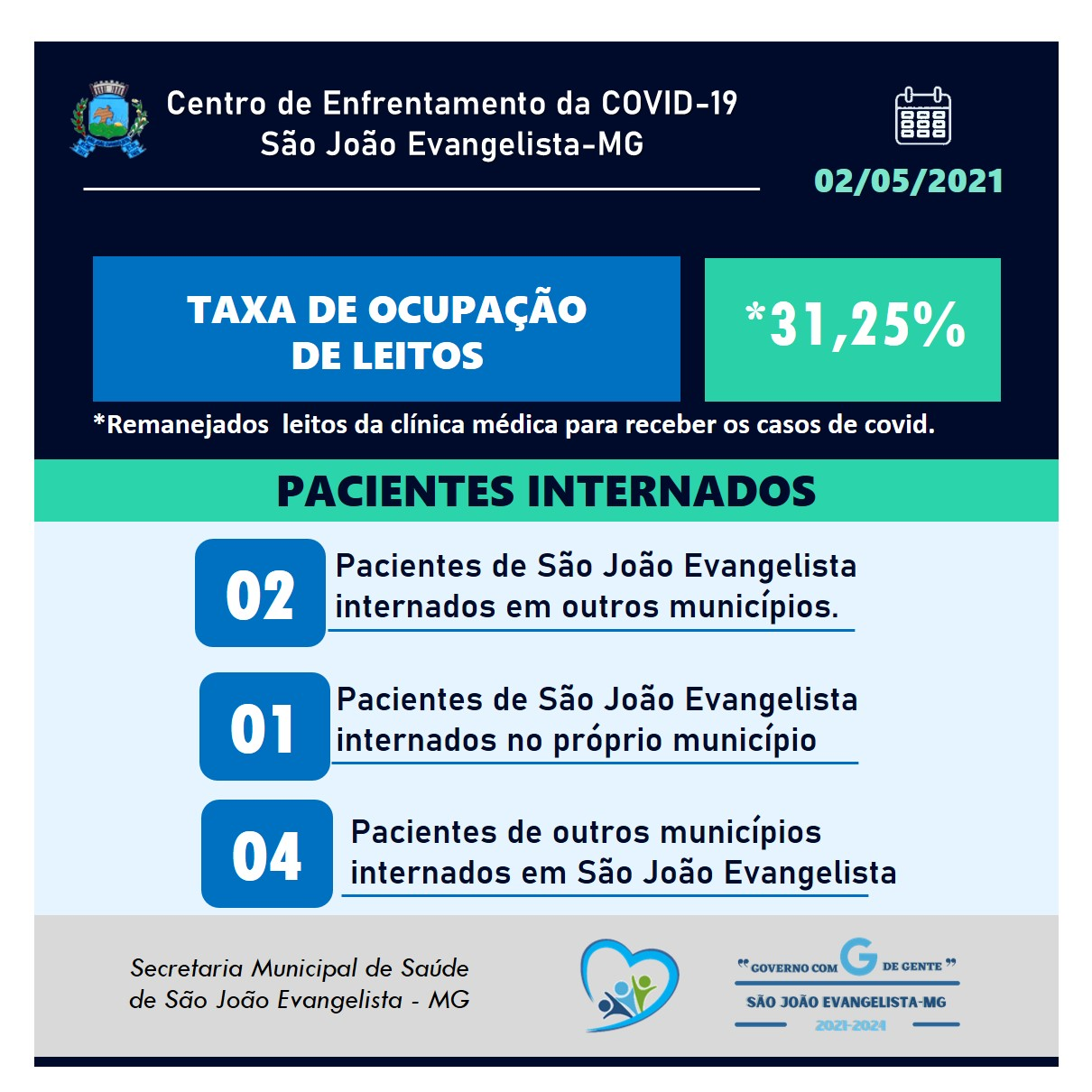 TAXA DE OCUPAÇÃO DE LEITOS - 02/05/2021