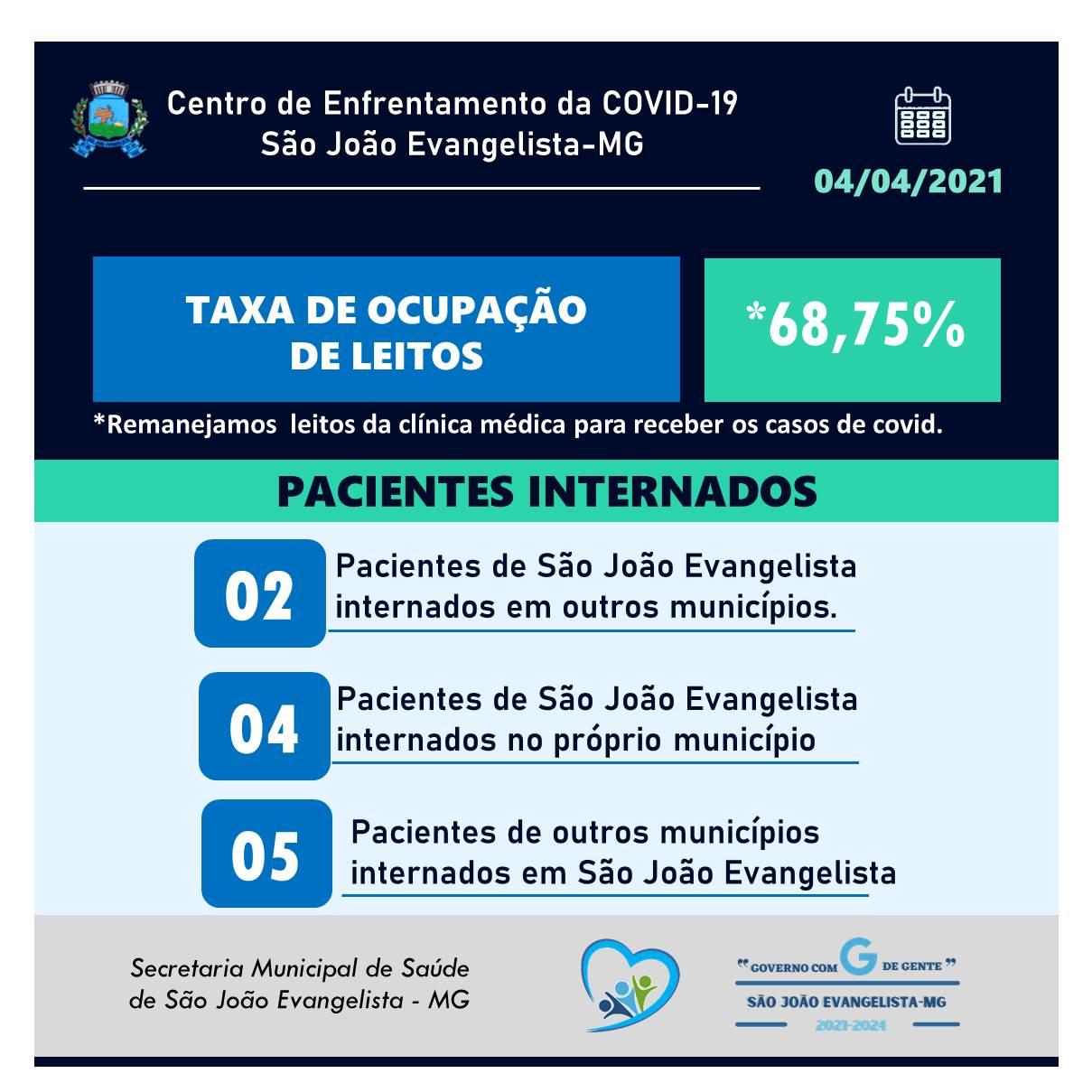TAXA DE OCUPAÇÃO DE LEITOS - 04/04/2021