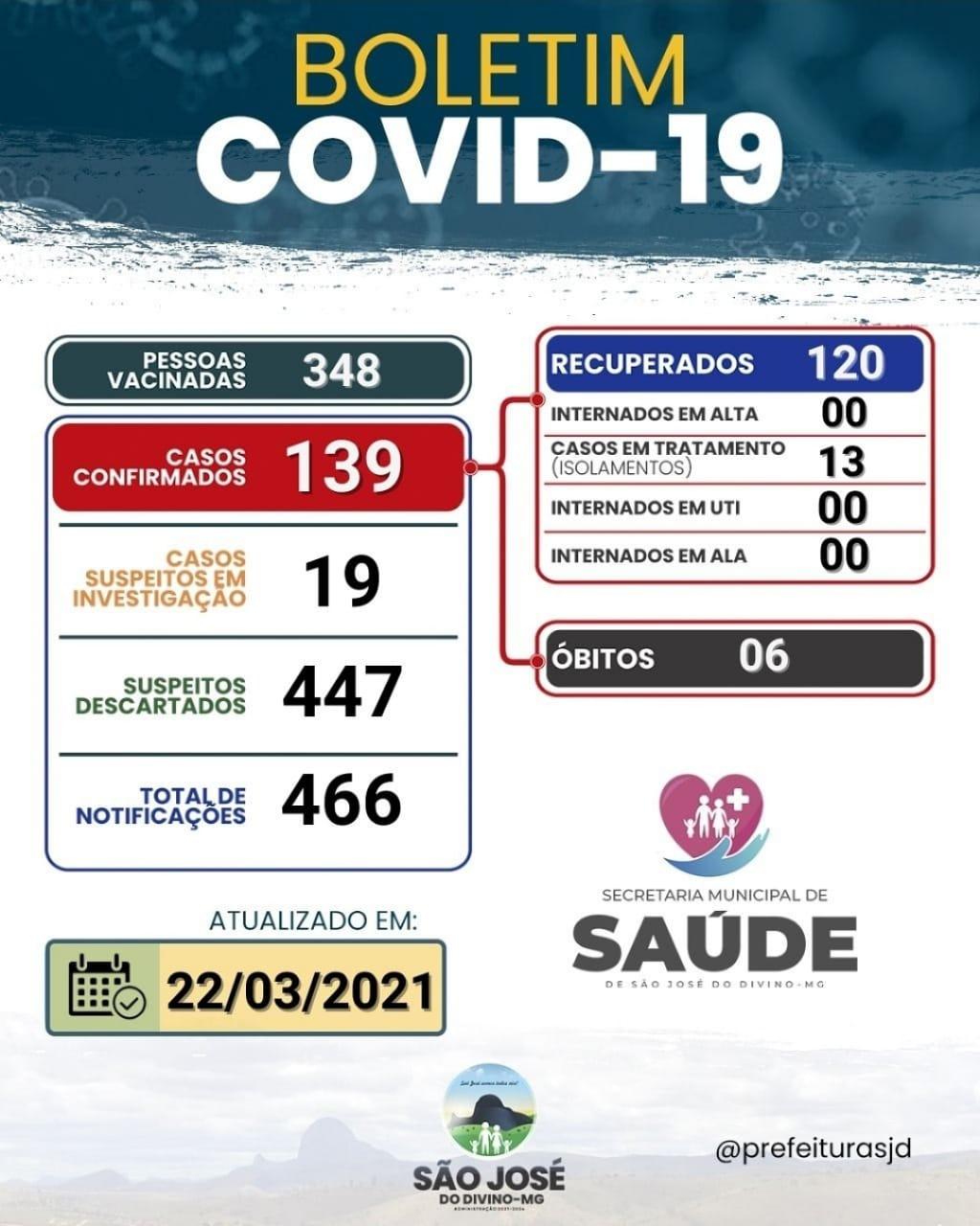 BOLETIM DIÁRIO INFORMATIVO OFICIAL 22 DE MARÇO DE 2021
