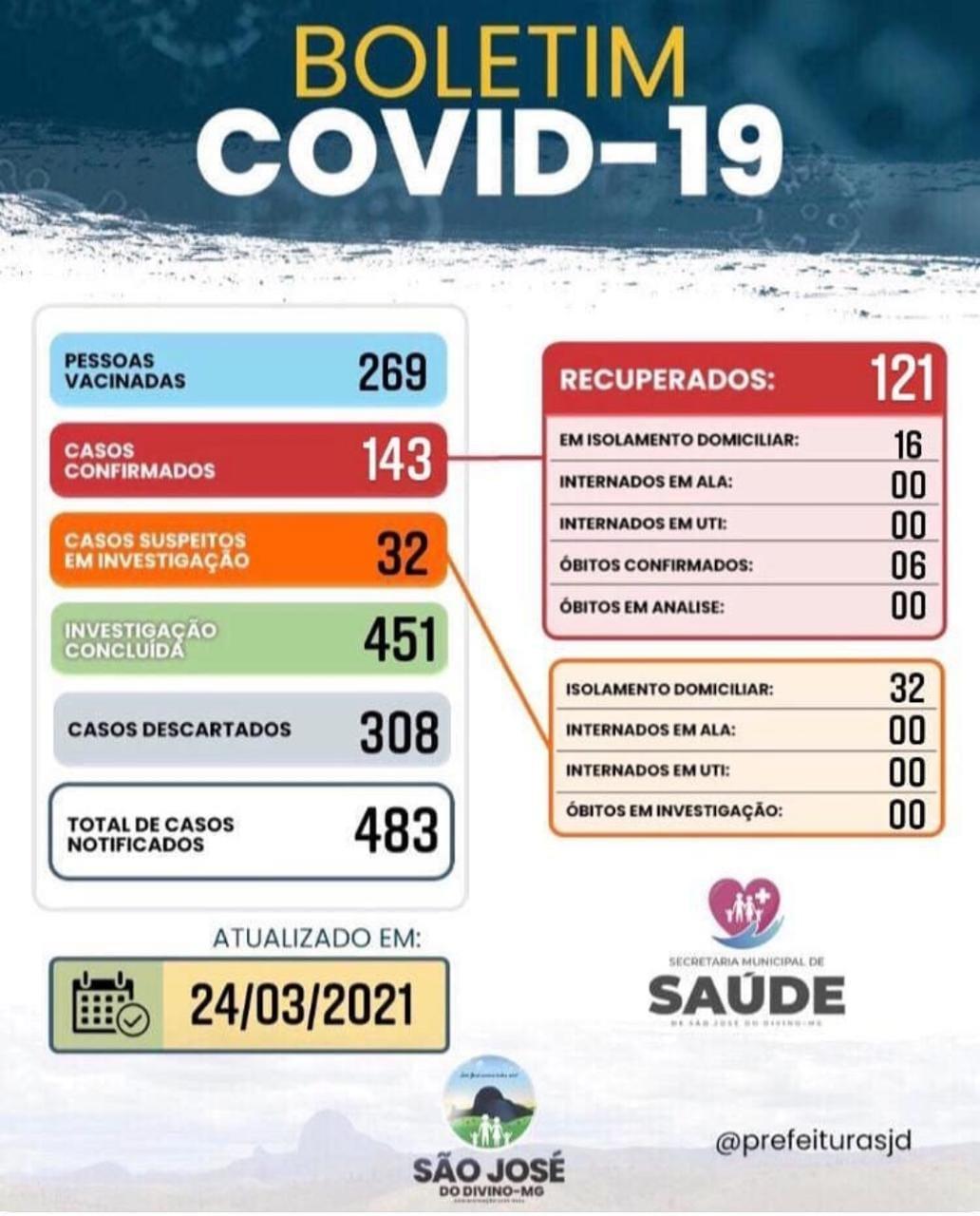 BOLETIM DIÁRIO INFORMATIVO OFICIAL 24 DE MARÇO DE 2021