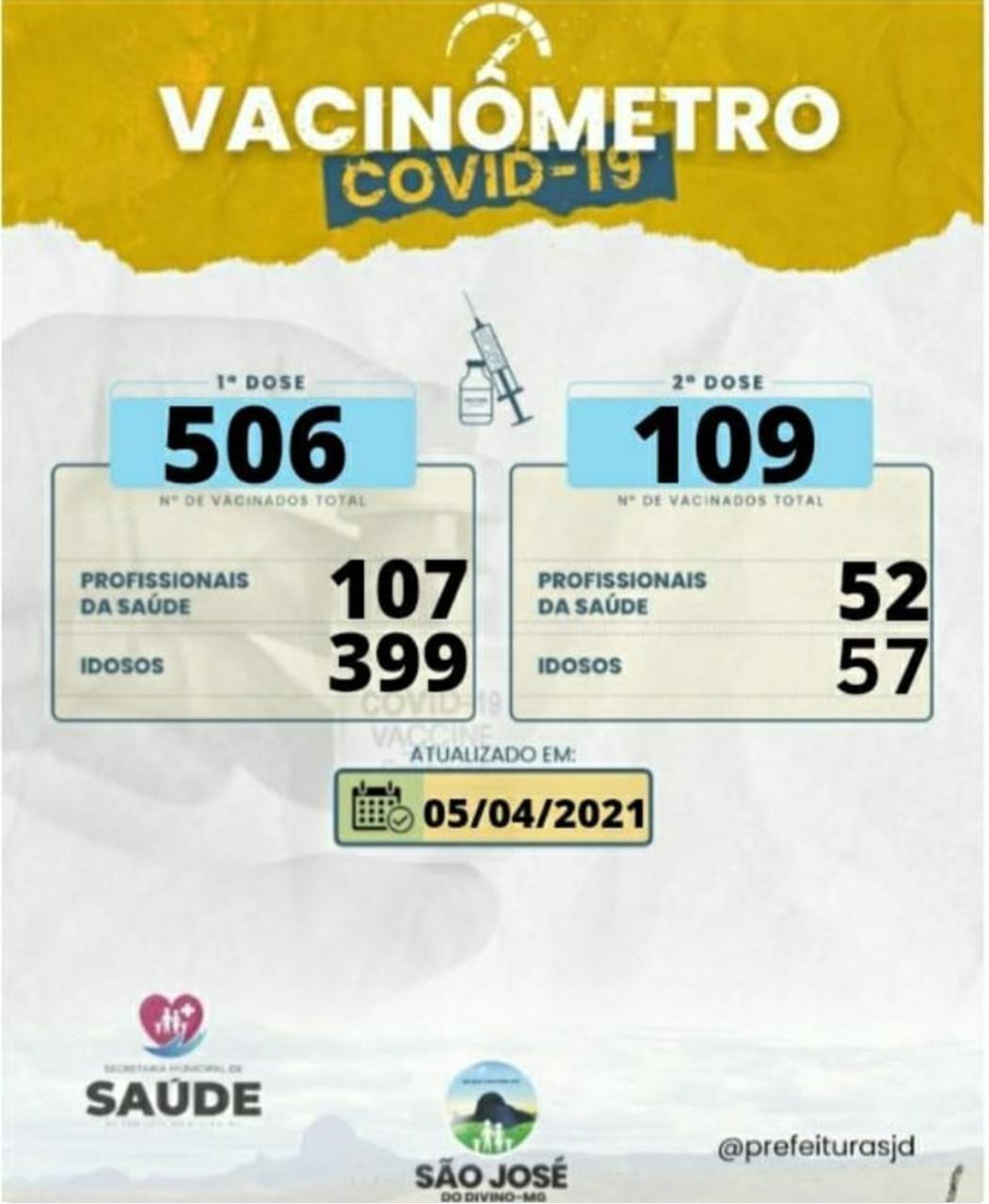 VACINÔMETRO - 05/04/2021