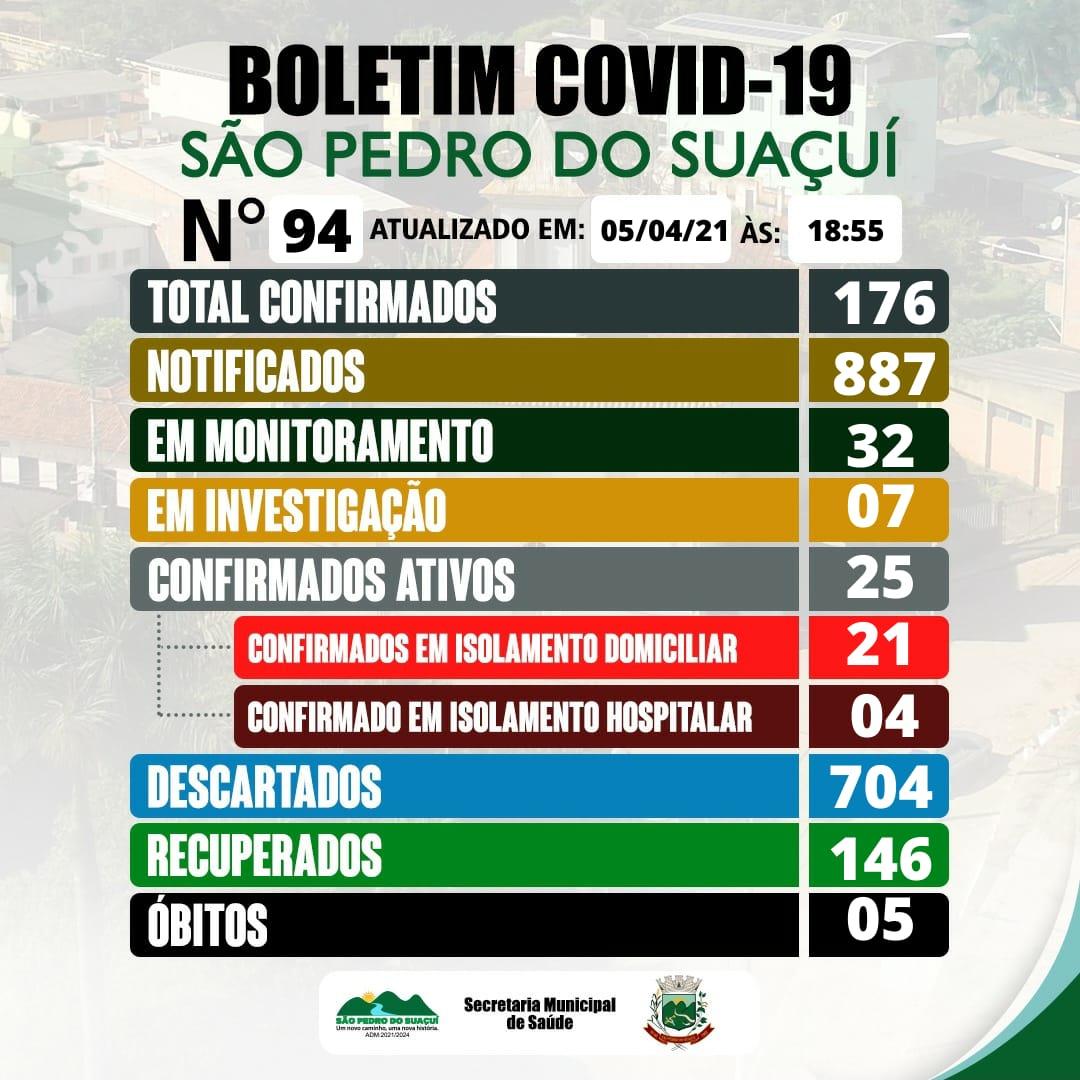 BOLETIM INFORMATIVO OFICIAL SOBRE O CORONAVÍRUS 05/0...