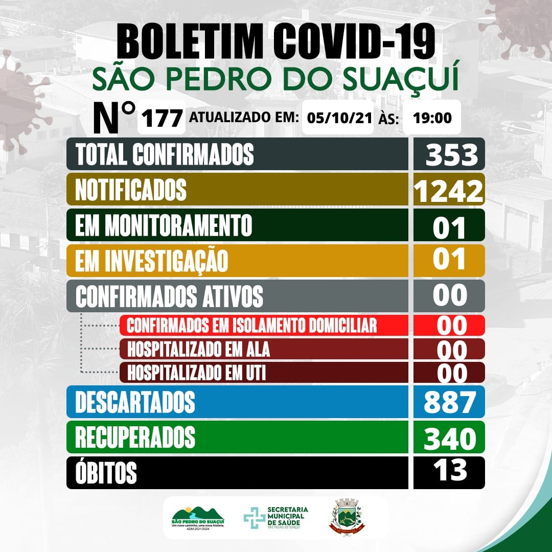 BOLETIM INFORMATIVO OFICIAL SOBRE O CORONAVÍRUS 05/1...