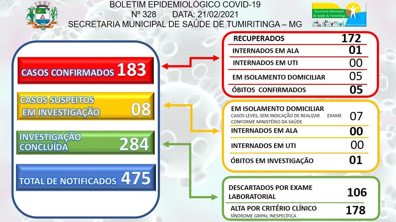 BOLETIM EPIDEMIOLÓGICO CORONAVÍRUS N° 326 - 21/02/2021
