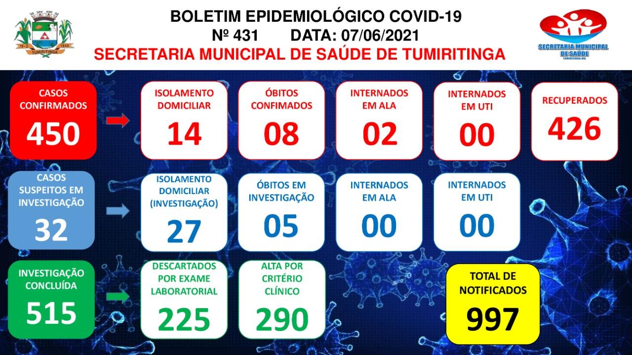 BOLETIM EPIDEMIOLÓGICO CORONAVÍRUS N° 431 - 07/06/2021
