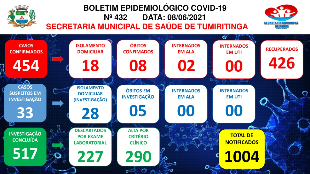 BOLETIM EPIDEMIOLÓGICO CORONAVÍRUS N° 432 - 08/06/2021