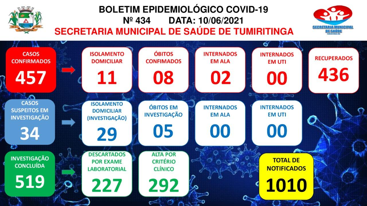 BOLETIM EPIDEMIOLÓGICO CORONAVÍRUS N° 434 - 10/06/2021