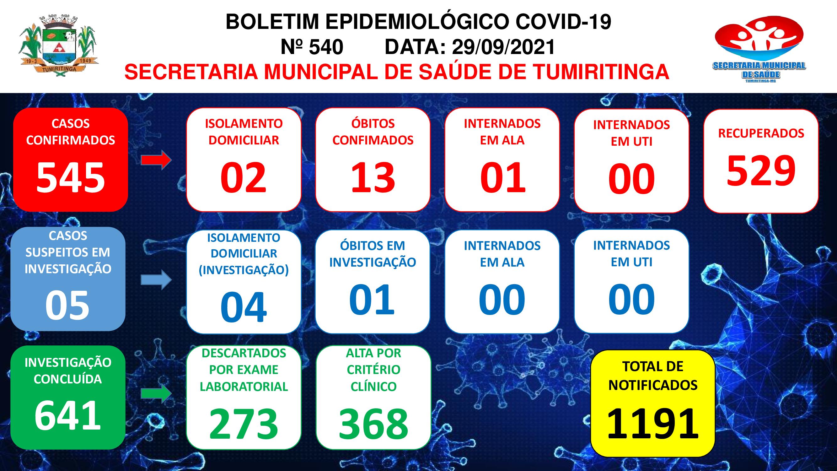 BOLETIM EPIDEMIOLÓGICO CORONAVÍRUS N° 540 - 29/09/2021