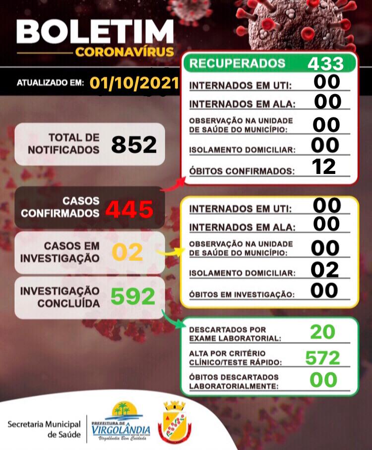 BOLETIM INFORMATIVO OFICIAL SOBRE O CORONAVÍRUS 01/1...