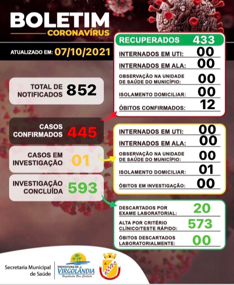 BOLETIM INFORMATIVO OFICIAL SOBRE O CORONAVÍRUS 07/1...