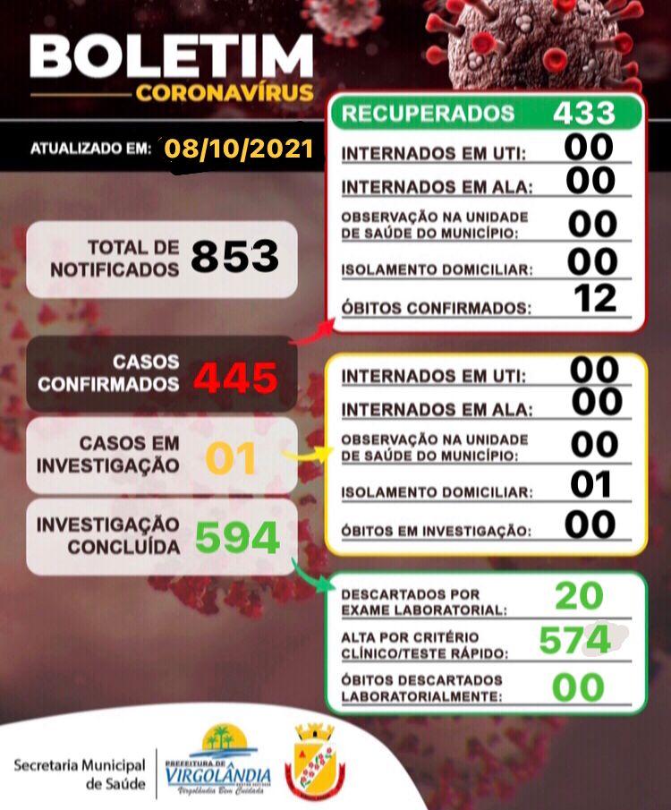 BOLETIM INFORMATIVO OFICIAL SOBRE O CORONAVÍRUS 08/1...