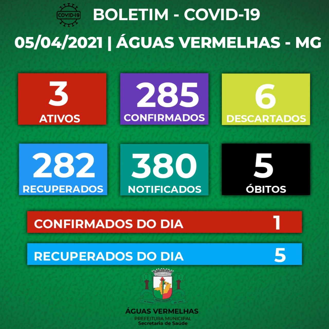 BOLETIM CORONAVÍRUS - 05/04/2021