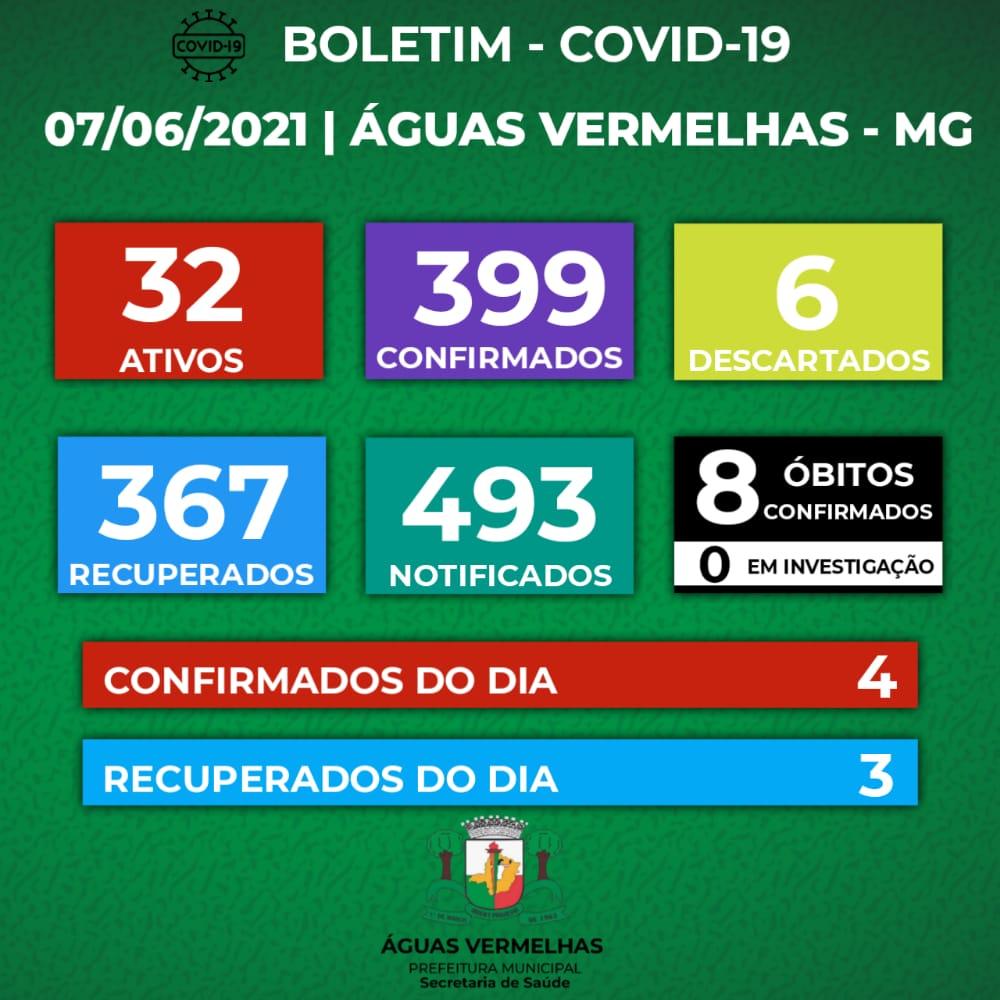 BOLETIM CORONAVÍRUS - 07/06/2021