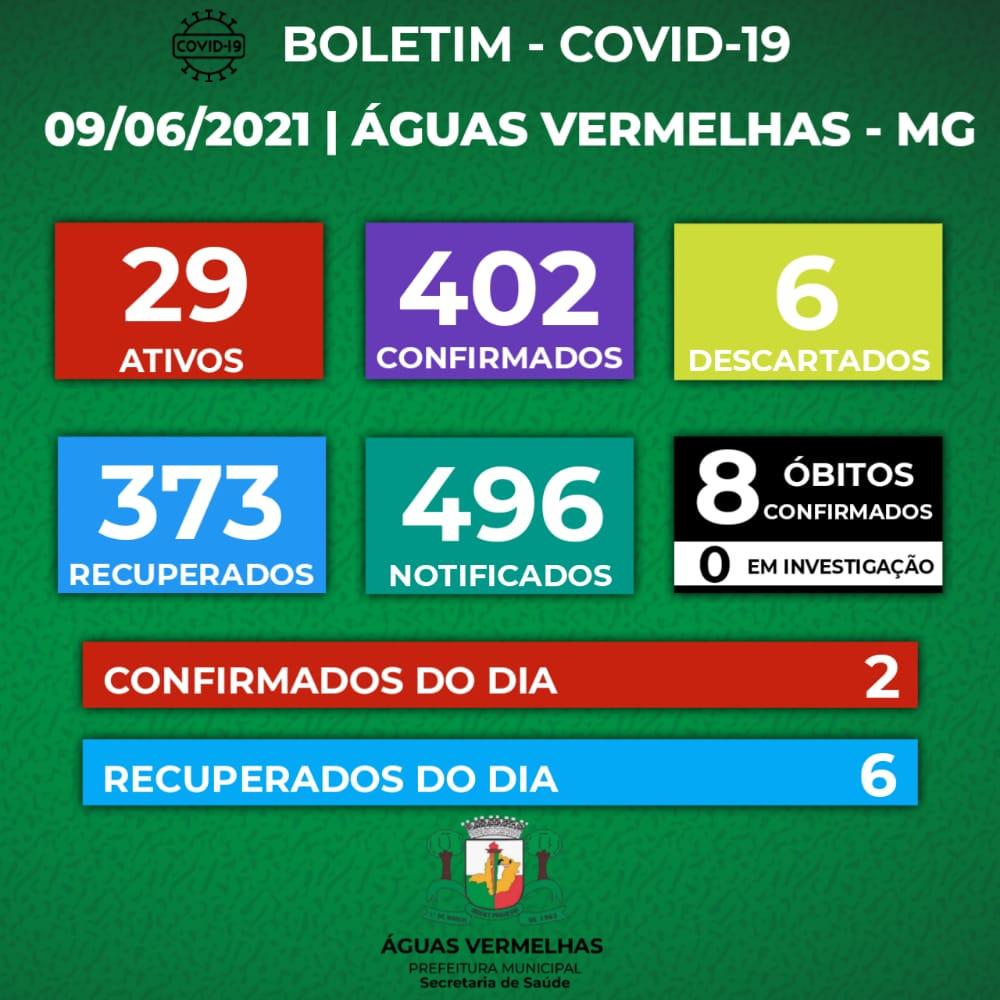BOLETIM CORONAVÍRUS - 09/06/2021