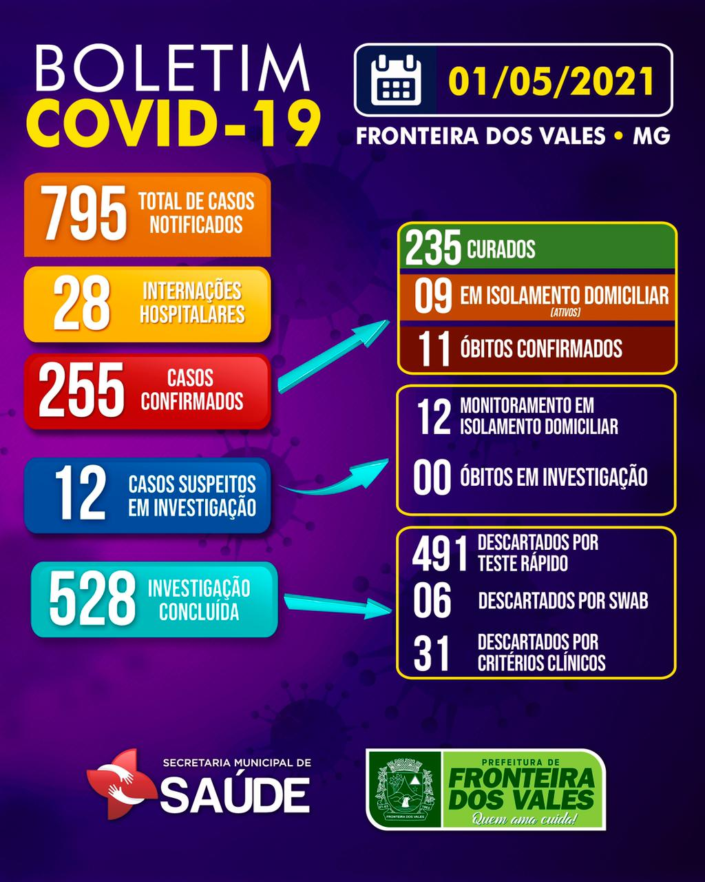 BOLETIM COVID-19 - 01/05/2021