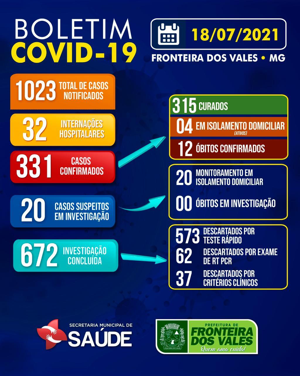 BOLETIM COVID-19 - 18/07/2021