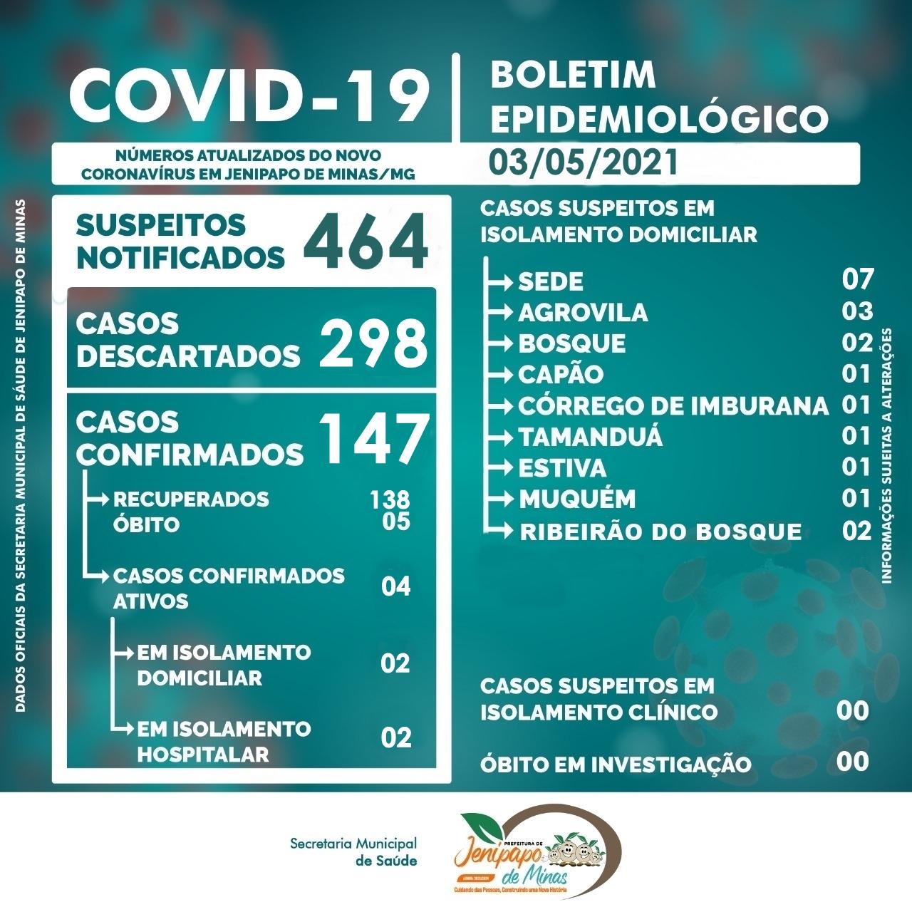 BOLETIM CORONAVÍRUS - 03/05/2021