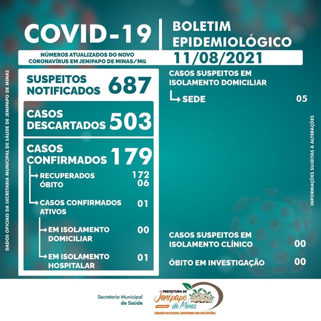 BOLETIM CORONAVÍRUS - 11/08/2021