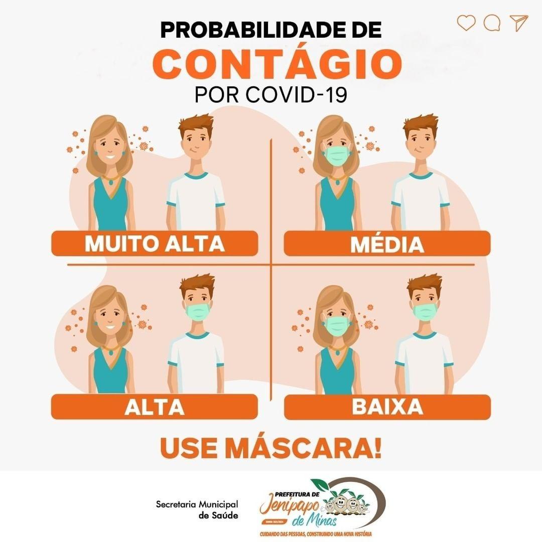 PROBABILIDADE DE CONTÁGIO POR COVID-19