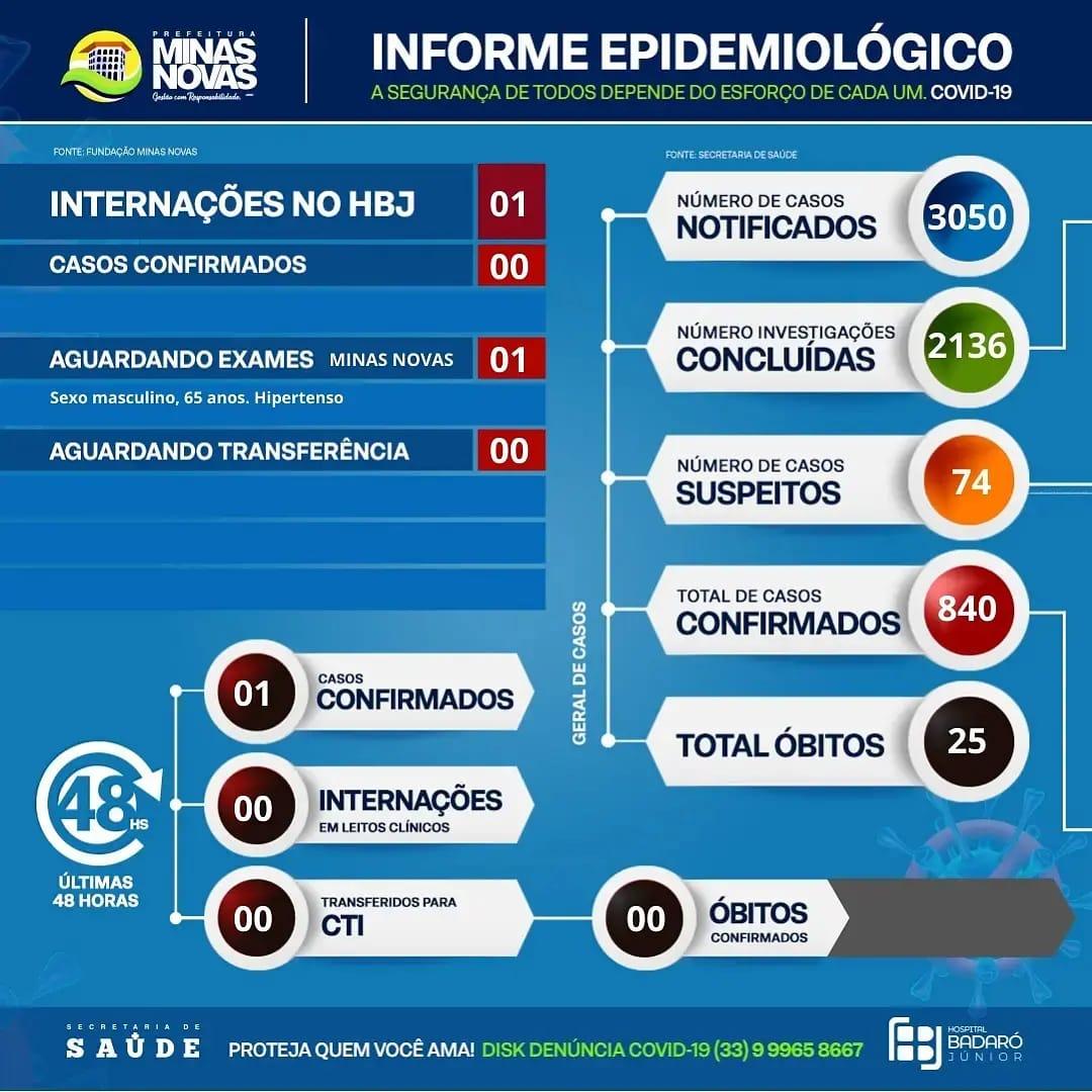 BOLETIM EPIDEMIOLÓGICO CORONAVÍRUS 23/07/2021