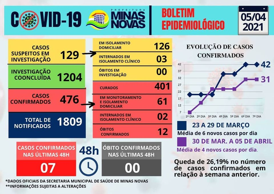 INFORME EPIDEMIOLÓGICO CORONAVÍRUS 05/04/2021